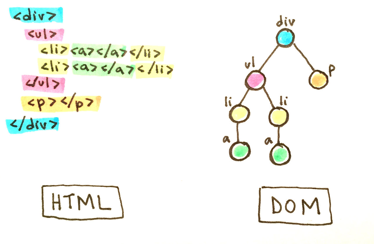 html_to_DOM