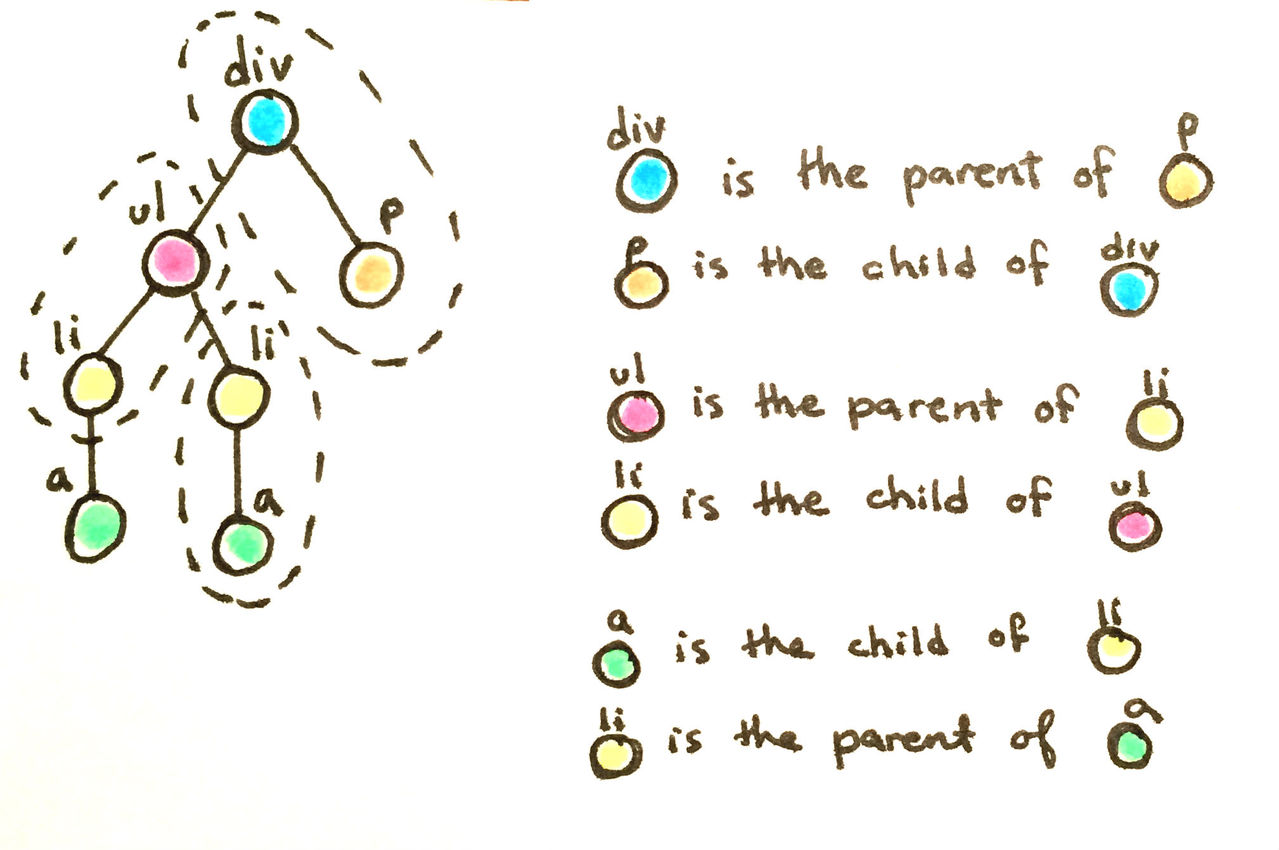 parent_child